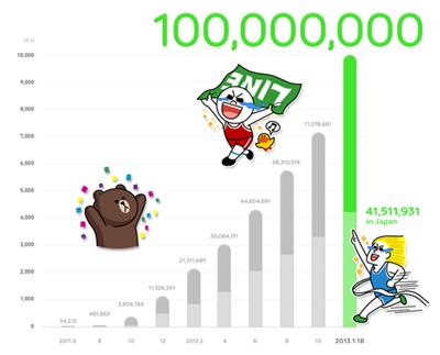 LINEのユーザーが1億人を突破!公式ブログでは人気のスタンプも紹介